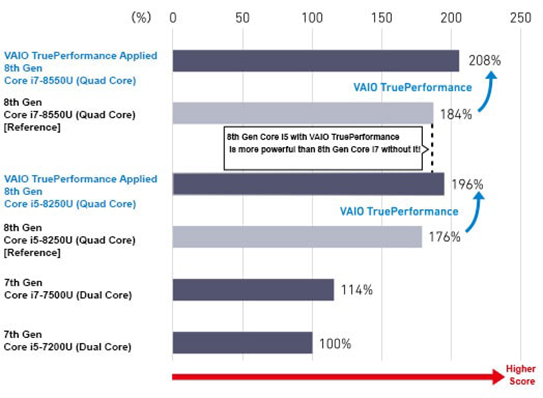 VAIO TruePerformance CPU Performance Comparison CPU: Benchmark score with MAXON Cinebend Version 15.0.3.8